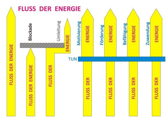 Fluss-der-Energie_v02
